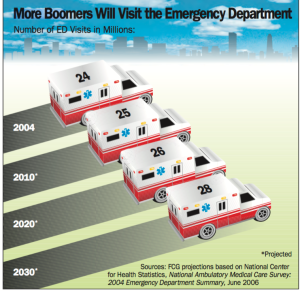 More Boomers will visit the ER